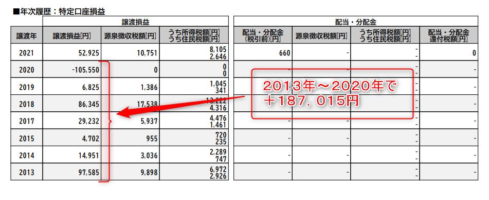 楽天証券(2013~2020)