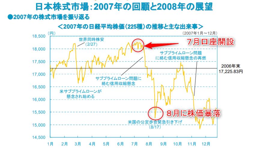 2007年チャート